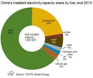 Capacidad eléctrica instalada en China en 2013 (Fuente: EIA)