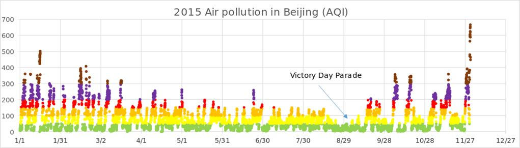 Air pollution in Beijing as measured by Air Quality Index (AQI)
