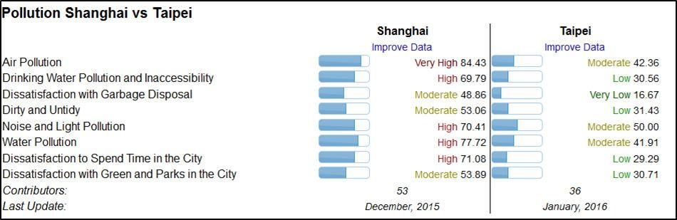 Comparativa de la Calidad del Aire entre Shanghái (China) y Taipéi (Taiwán)