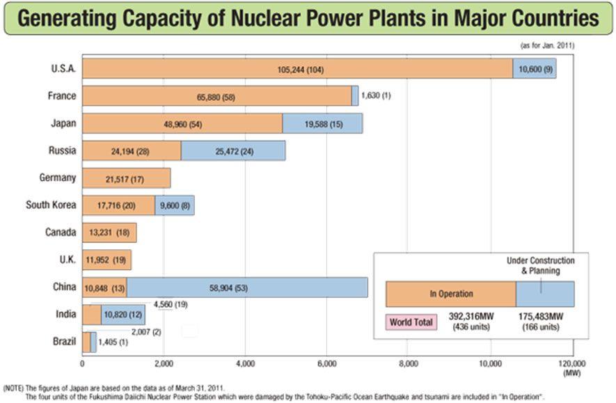 Capacidad de generación de energía nuclear por paises segun FEPC